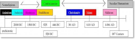 Xccelerator reccomend Asian religious beliefs timeline