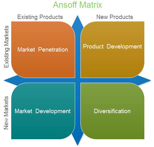 Market penetration organization