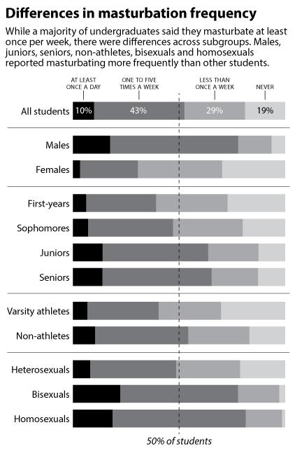 Percentage women masturbate age
