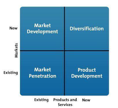 Spike reccomend Market penetration organization