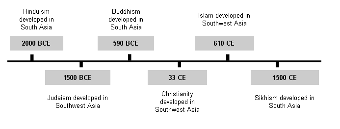 best of Religious beliefs timeline Asian