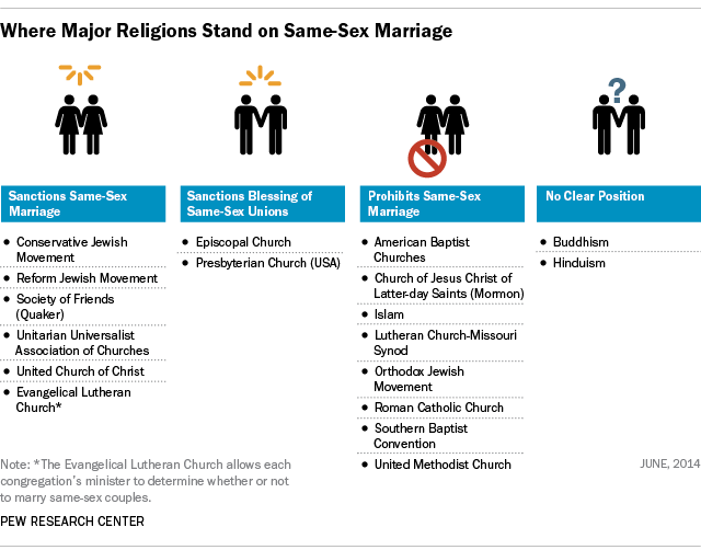 Manhattan reccomend Position on gay marriage